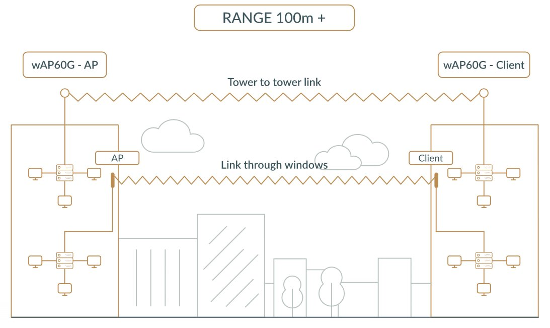 pont 200 m gigabit 60 ghz mikrotik wireless wire rbwapg 60ad kit. Black Bedroom Furniture Sets. Home Design Ideas